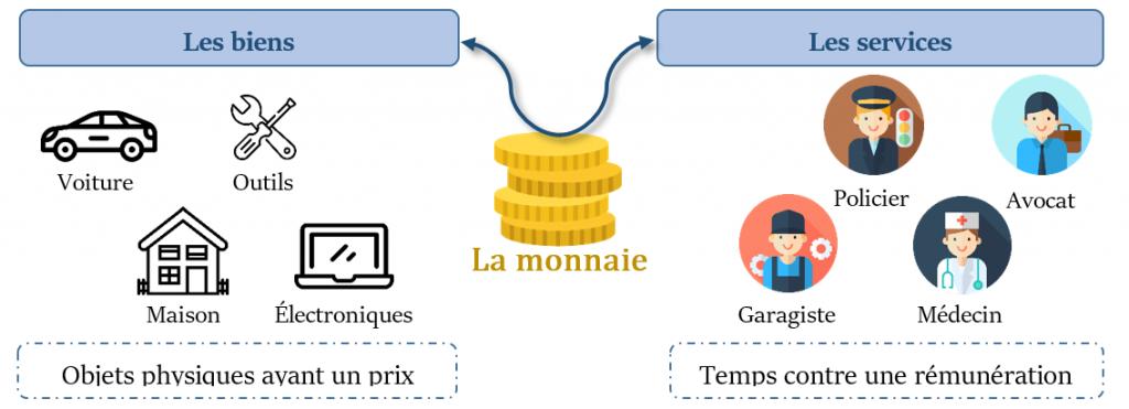 Qu'est-ce que la crypto-monnaie et comment les crypto-monnaies sont apparues comme un produit secondaire de la monnaie numérique